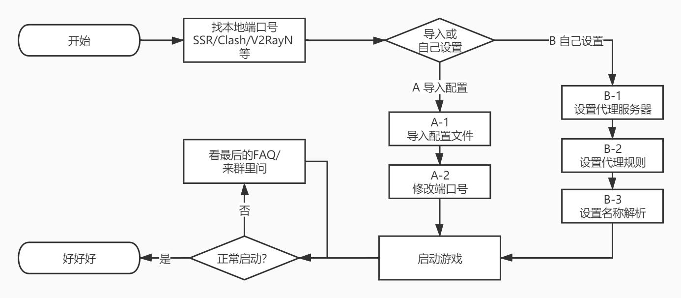 操作流程图(点击放大)