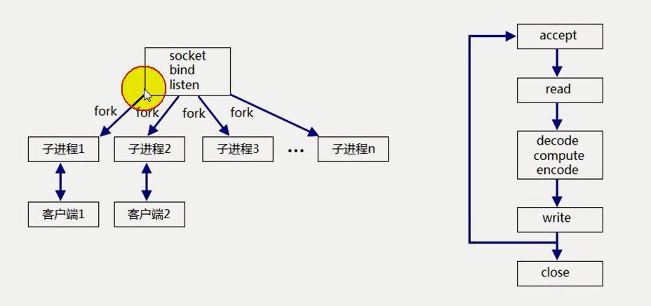 网络IO_并发式