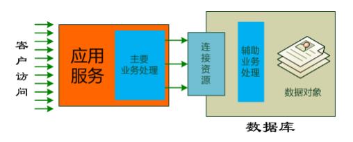 网络IO_典型服务器结构