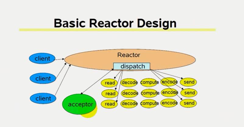 网络IO_反应式