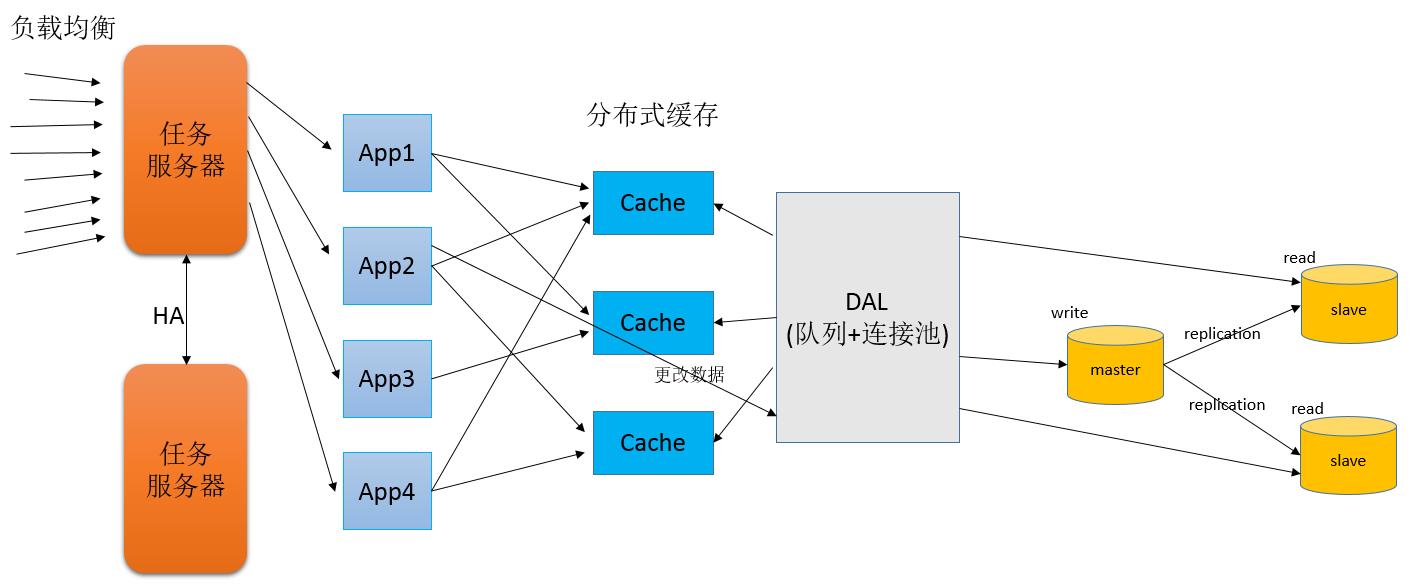 网络IO_大并发服务器框架