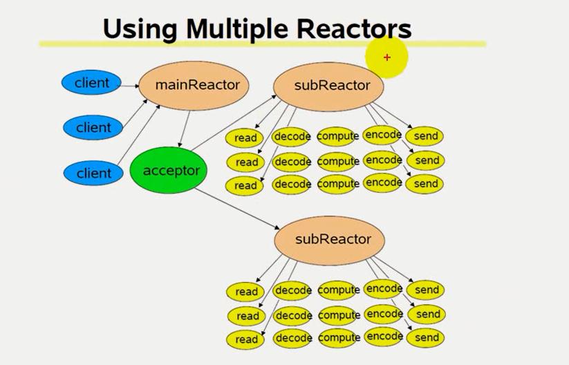网络IO_multiple_reactors