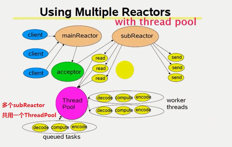 网络IO_multiple_reactors_thread_pool