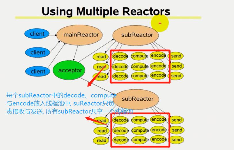 网络IO_multiple_reactors_thread_pool_pre.png