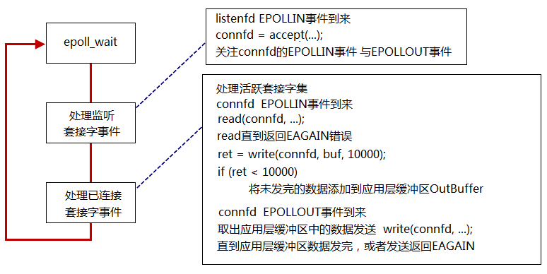 IO复用_epoll_ET使用基本流程.png