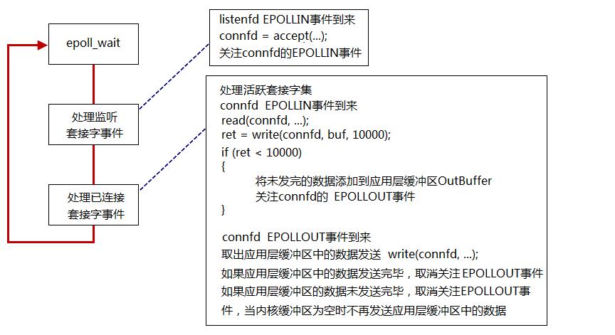IO复用_epoll_LT使用基本流程.png