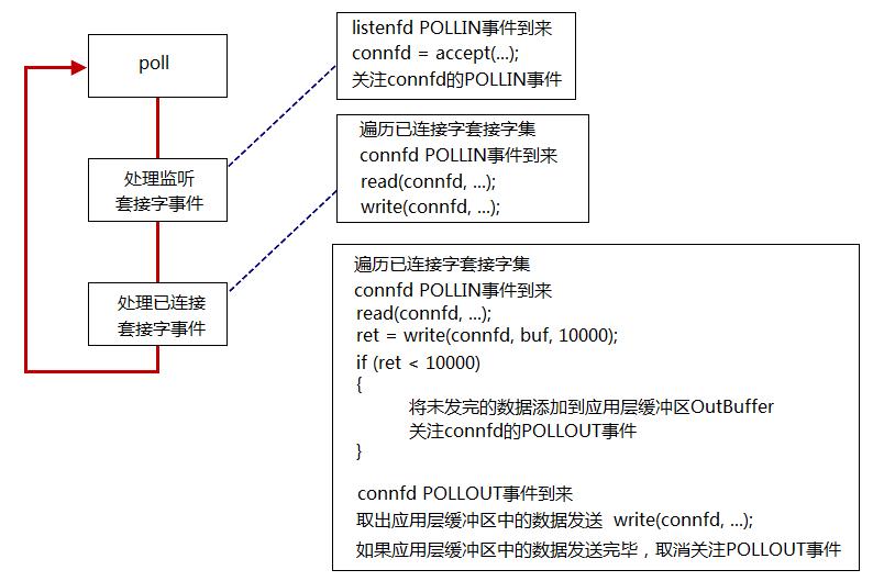 IO复用_poll使用基本流程.png