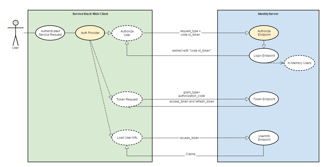 Service Stack Identity Server Interaction