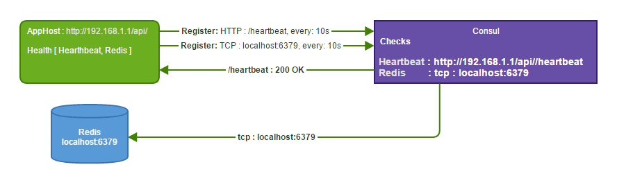 Servicestack v4 at master servicestack for Consul http health check