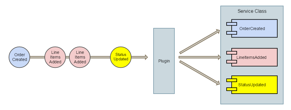 Routing Events