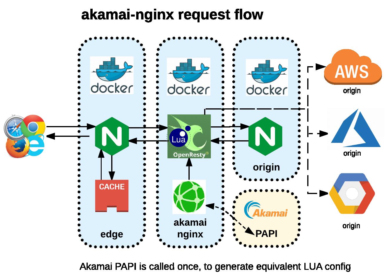 GitHub   wyvern8/akamai nginx: configure nginx based on akamai