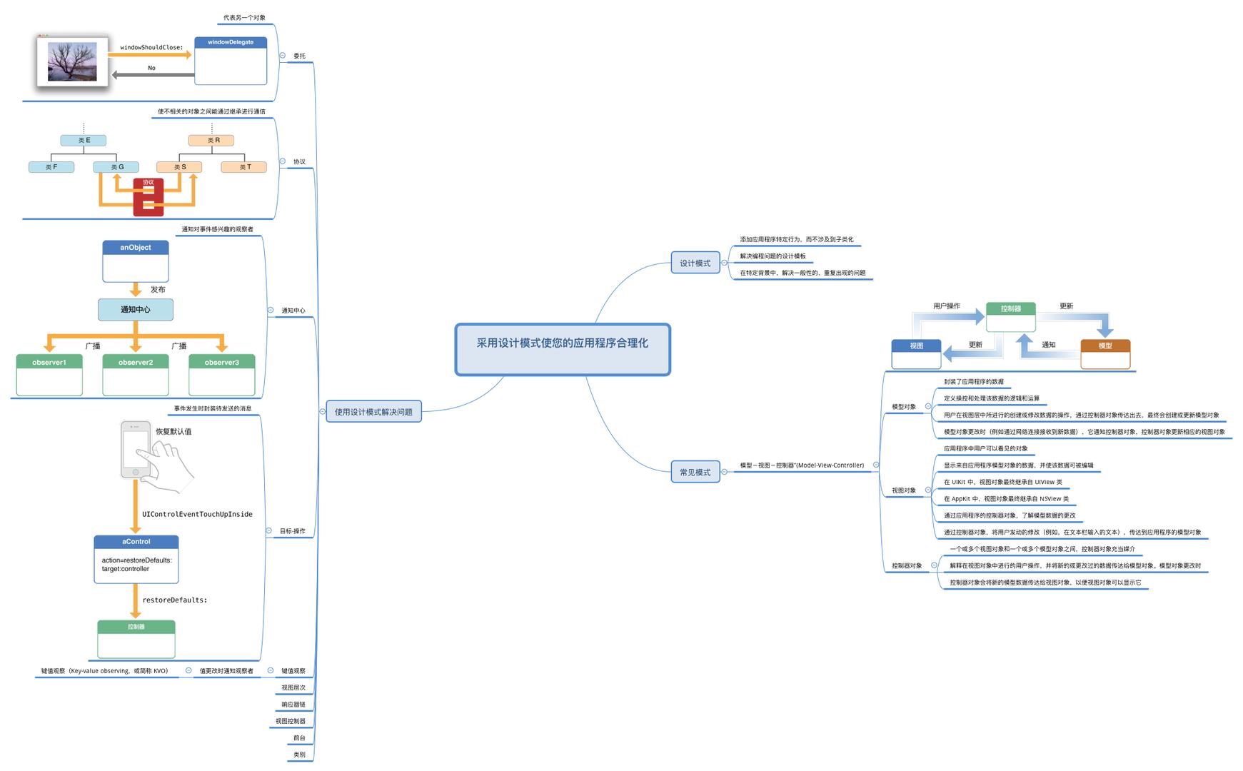 iOS Frameworks简述