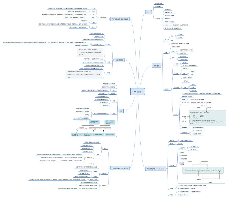 编写 Objective-C 代码