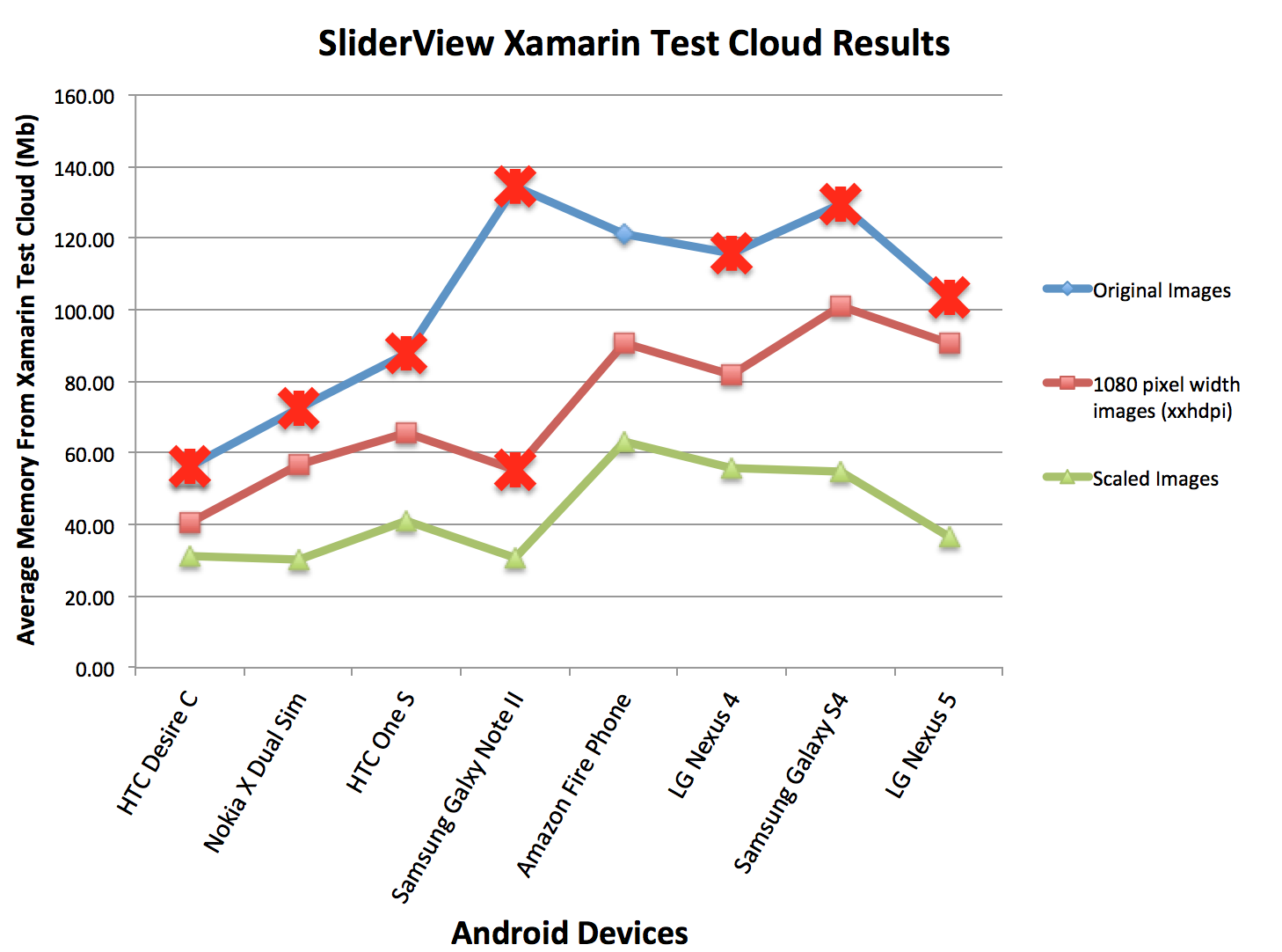 SliderView Xamarin Test Cloud Results