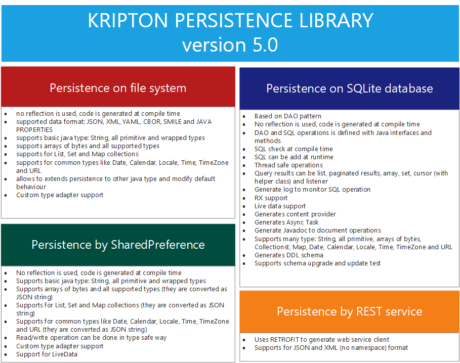 The Android Arsenal - Data Binding - Kripton Persistence Library