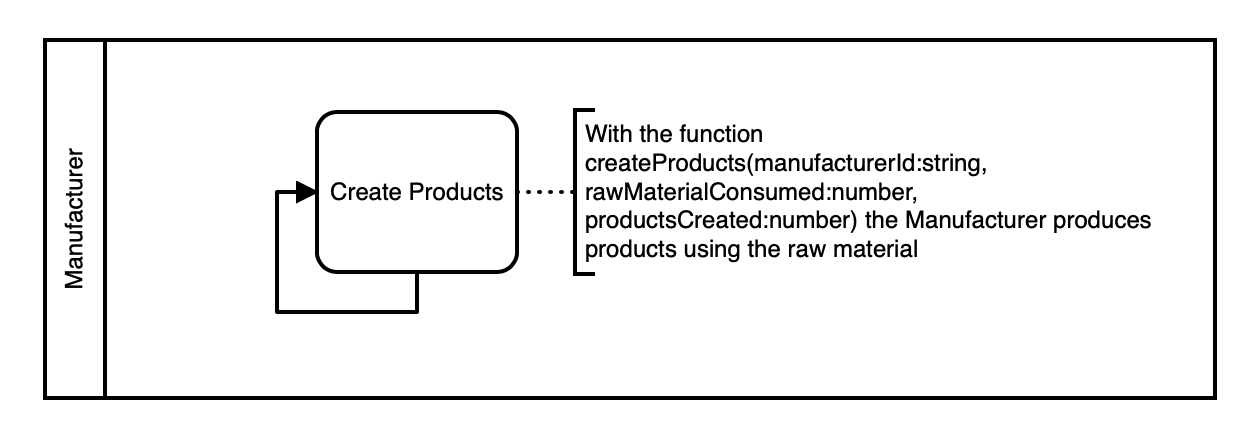 Create Products
