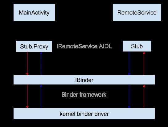 SourceAnalysis/Binder源码分析.md at master · xdtianyu ...