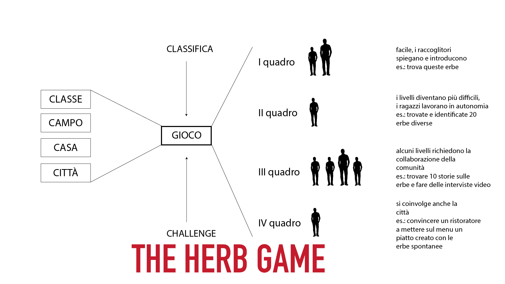the Herb Game