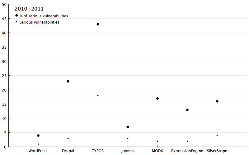 Graphical comparison of the number of serious vulnerabilities