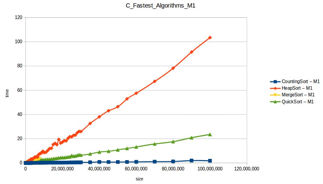 Todos los algoritmos hasta el máximo volumen de datos M1