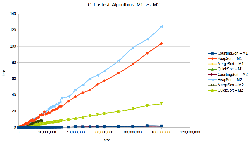 Todos los algoritmos hasta el máximo volumen de datos M1 vsr M2