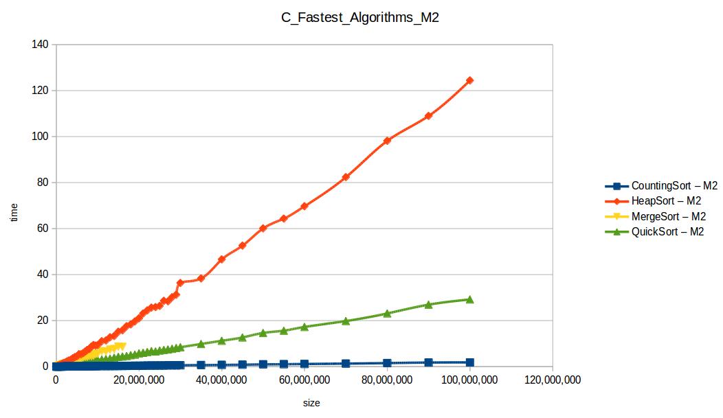 Todos los algoritmos hasta el máximo volumen de datos M2