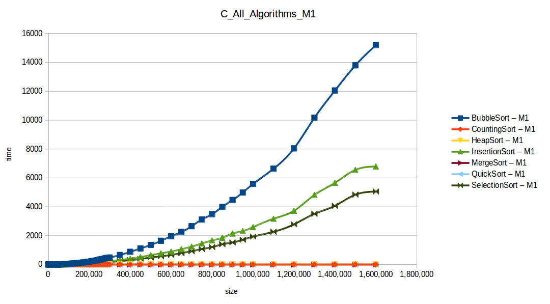 Todos los algoritmos M1