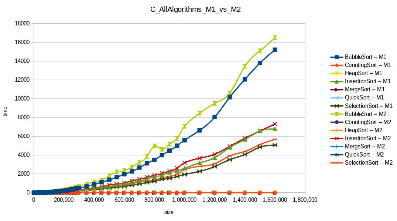 Todos los algoritmos M1 vs M2