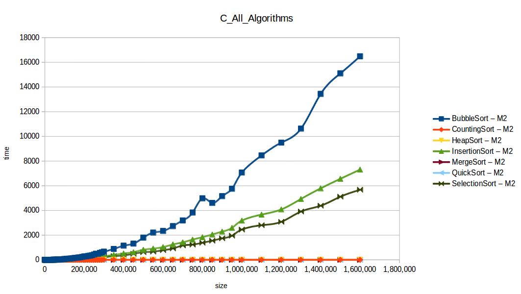 Todos los algoritmos M2