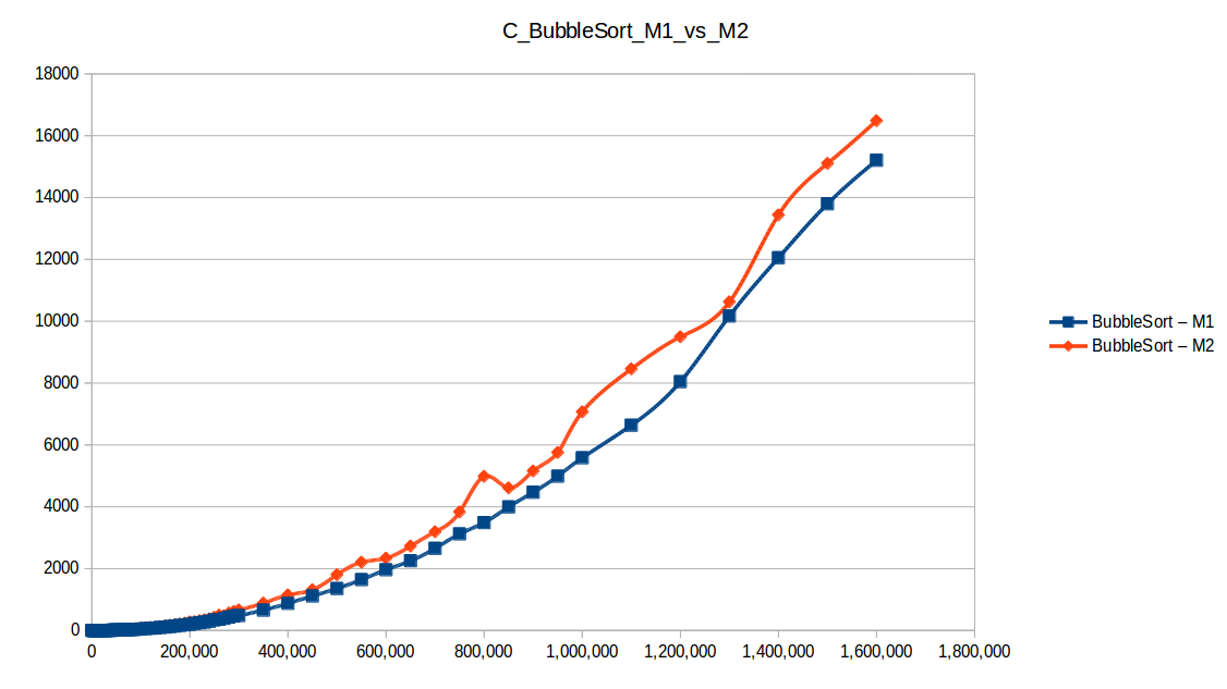 Burbuja (Bubble Sort M1 vs M2)