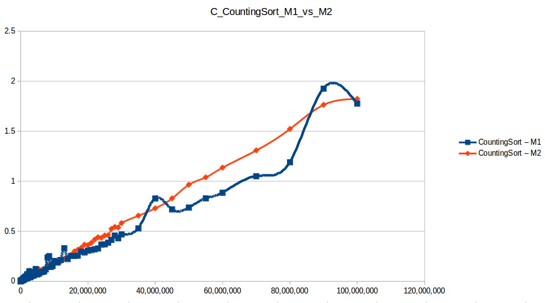Conteo (Counting Sort M1 vs M2)