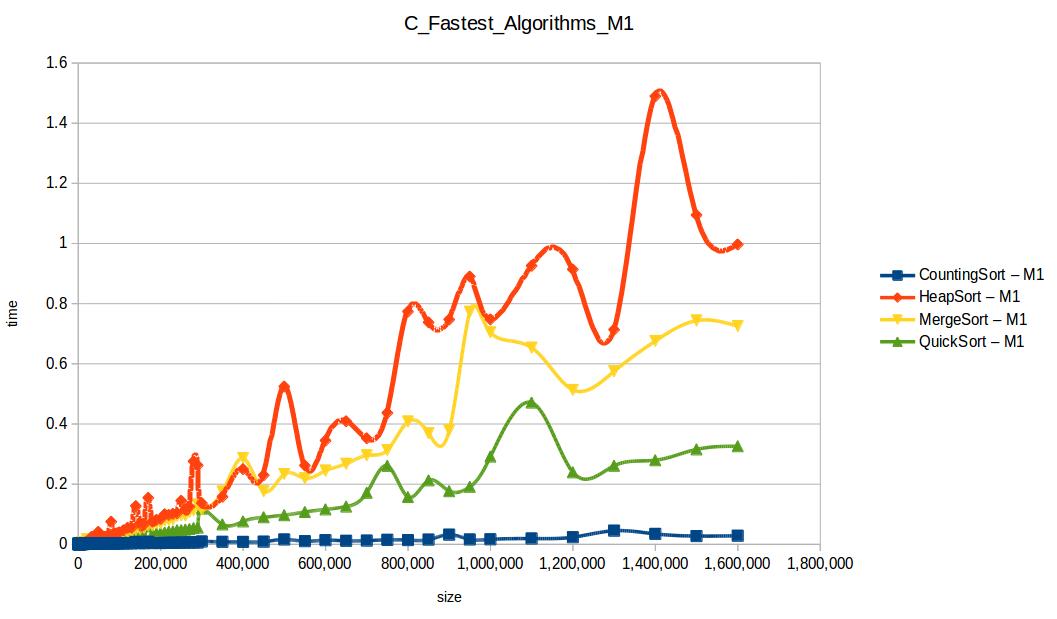 Algoritmos rápidos M1