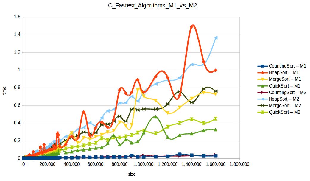 Algoritmos rápidos M1 vs M2