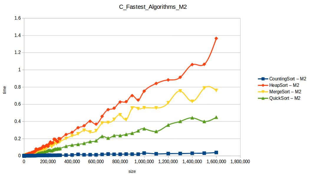 Algoritmos rápidos M2