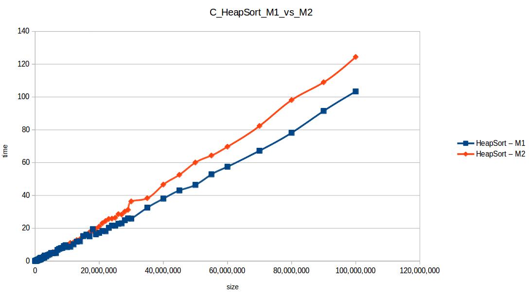 Montones (Heapsort M1 vs M2)