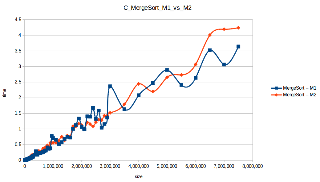 Mezclas (Merge Sort M1 vs M2)
