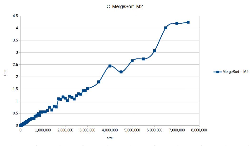 Mezclas (Merge Sort M2)