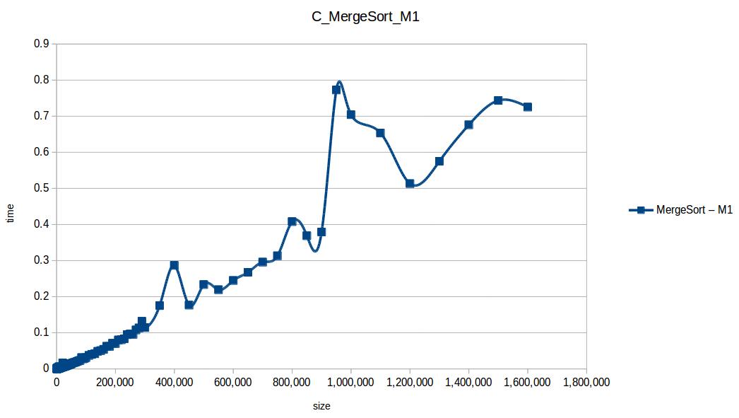 Mezclas (Merge Sort M1)
