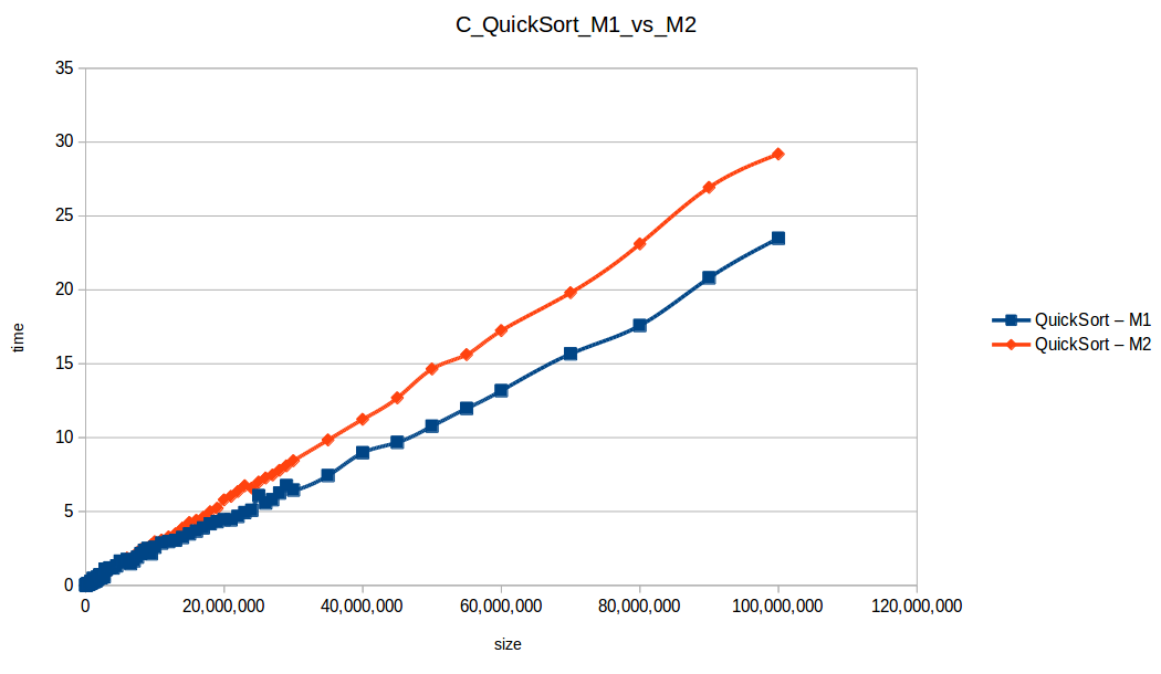 Rápido (Quicksort M1 vs M2)