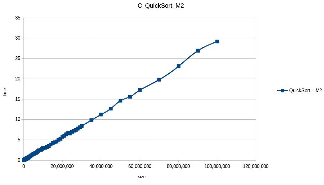 Rápido (Quicksort M1)