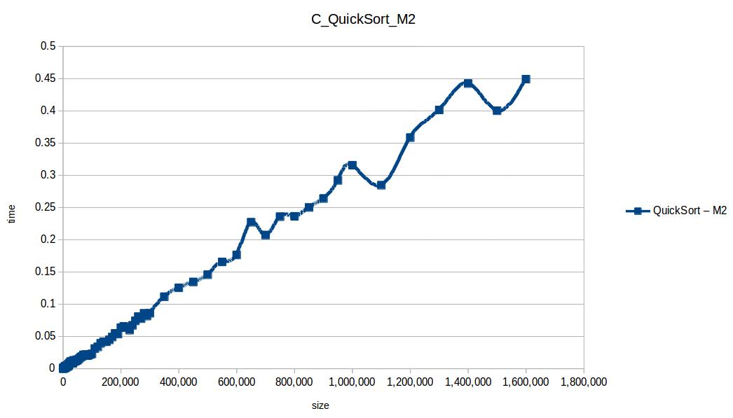 Rápido (Quicksort M2)