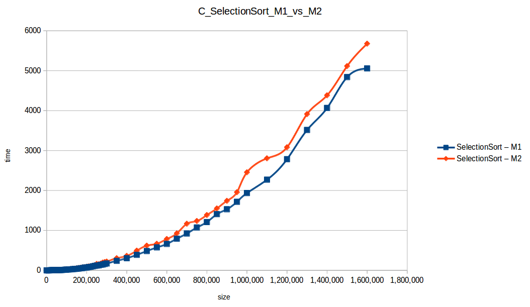 Selección (Selection Sort M1 vs M2)