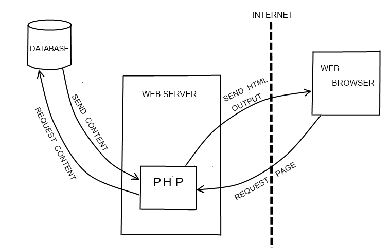 PHP-server-model