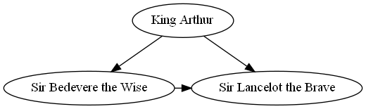 https://raw.github.com/xflr6/graphviz/master/docs/round-table.png