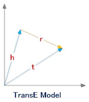 TranseModel