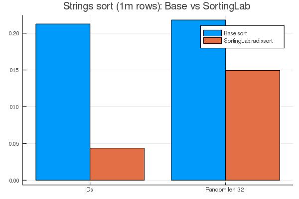 Base.sort vs SortingLab.radixsort
