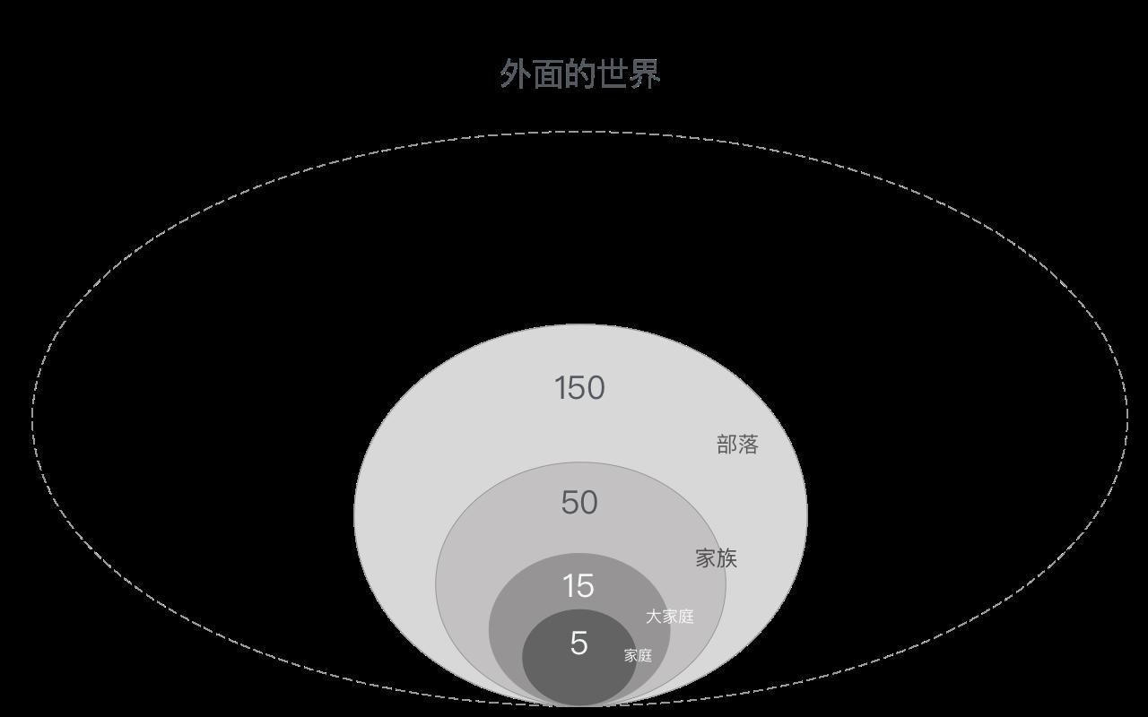 dunbars-number