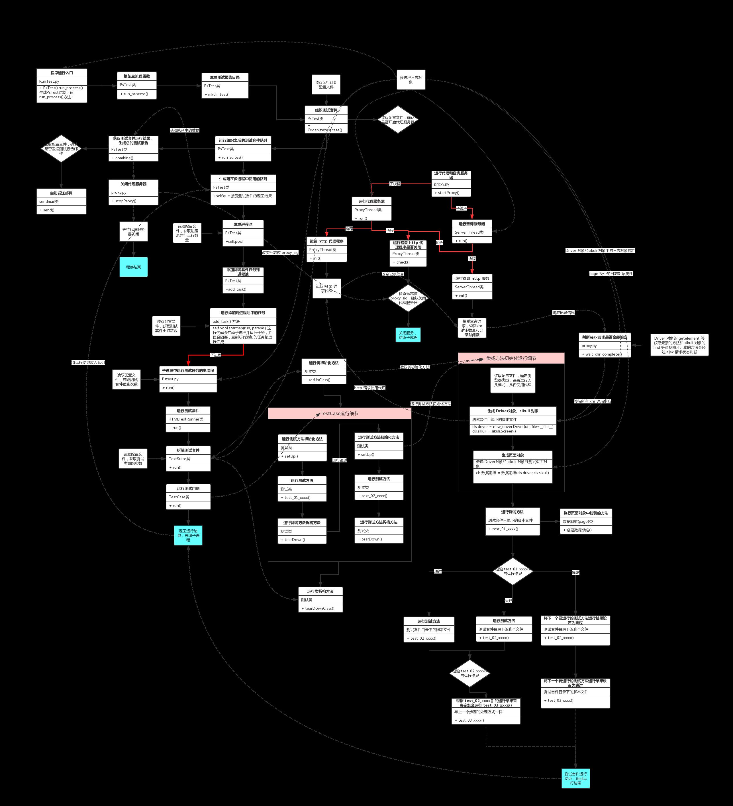 框架运行详细流程图