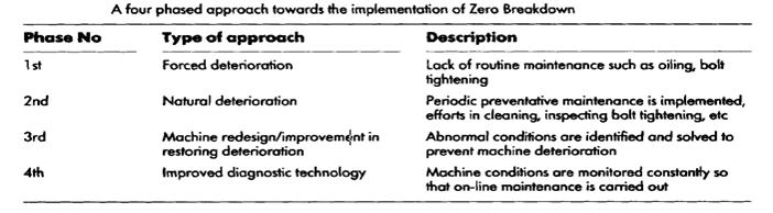 Towards Zero Defect : Zero Breakdown