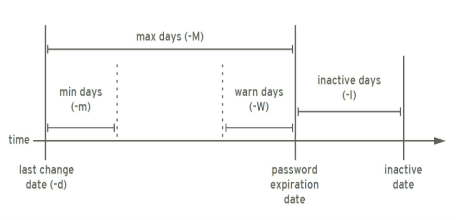 password aging